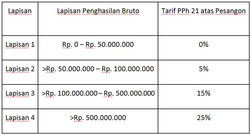 Begini Cara Menghitung Pajak Uang Pesangon Blog Linovhr