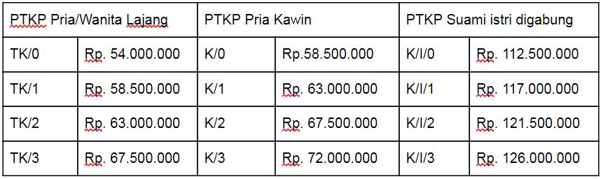 Tabel Perhitungan PTKP - LinovHR Payroll Outsourcing
