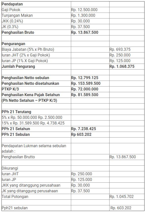 Contoh Kasus Perhitungan PPh 21 - Blog LinovHR Payroll Outsourcing