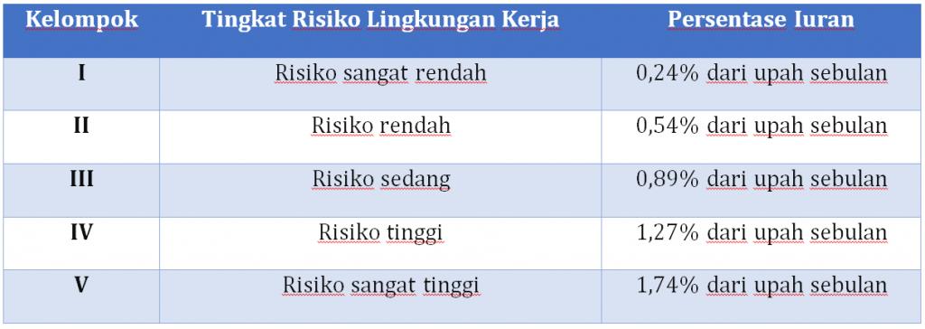Tabel Jaminan Kecelakaan Kerja
