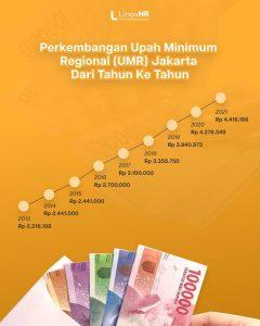 UMR Jakarta 2021 dan Perkembangan Nilai dari Tahun ke Tahun