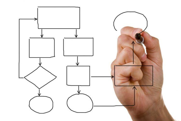 Langkah membuat Standar Operasional Prosedur