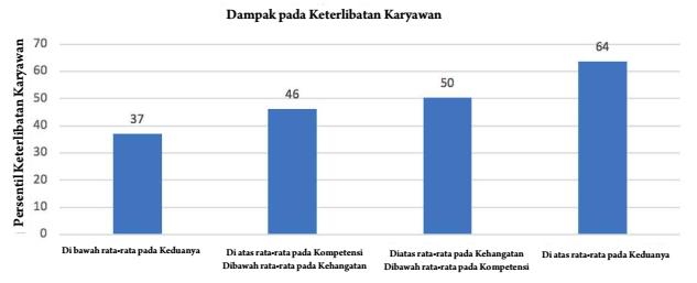grafik kepribadian karyawan